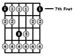 B Locrian Mode 7th Position Frets