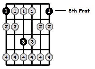 B Sharp Locrian Mode 8th Position Frets