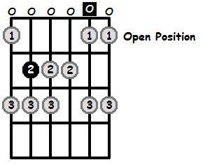 B Locrian Mode Open Position Frets