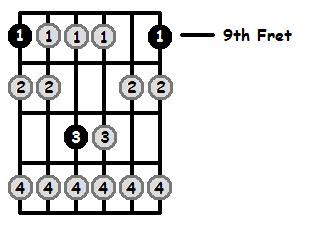 C Sharp Locrian Mode 9th Position Frets