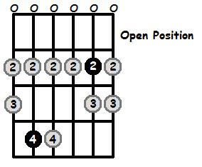 C Sharp Locrian Mode Open Position Frets