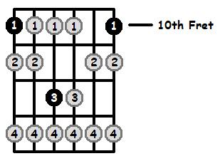 D Locrian Mode 10th Position Frets