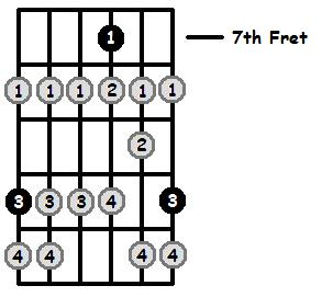 D Locrian Mode 7th Position Frets