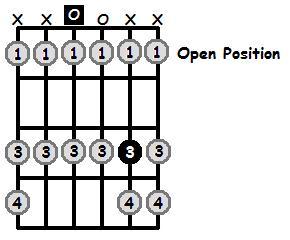 D Locrian Mode Open Position Frets