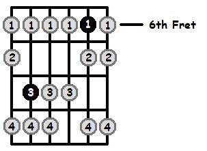 E Sharp Locrian Mode 6th Position Frets