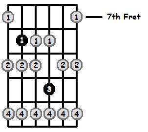 E Sharp Locrian Mode 7th Position Frets
