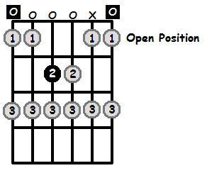 E Locrian Mode Open Position Frets