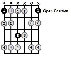E Sharp Locrian Mode Open Position Frets