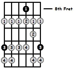 Eb Locrian Mode 8th Position Frets
