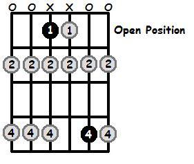 Eb Locrian Mode Open Position Frets