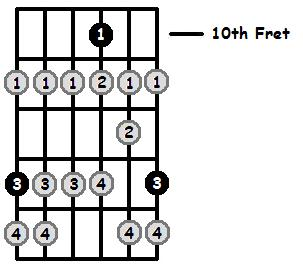 F Locrian Mode 10th Position Frets