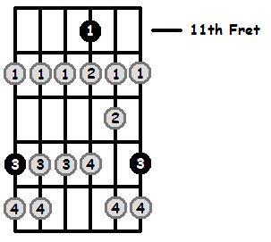 F Sharp Locrian Mode 11th Position Frets