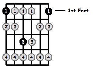 F Locrian Mode 1st Position Frets