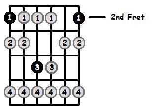 F Sharp Locrian Mode 2nd Position Frets