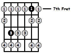 F Sharp Locrian Mode 7th Position Frets