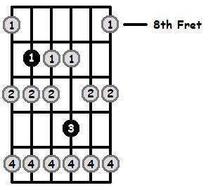 F Sharp Locrian Mode 8th Position Frets