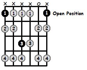 F Locrian Mode Open Position Frets