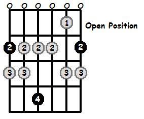 F Sharp Locrian Mode Open Position Frets