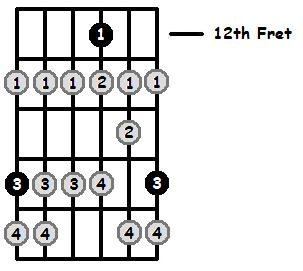 G Locrian Mode 12th Position Frets