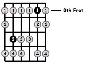 G Locrian Mode 8th Position Frets