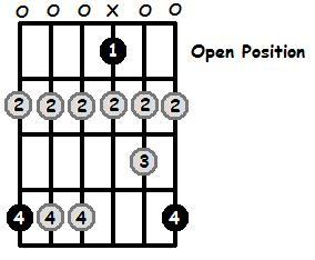 G Sharp Locrian Mode Open Position Frets