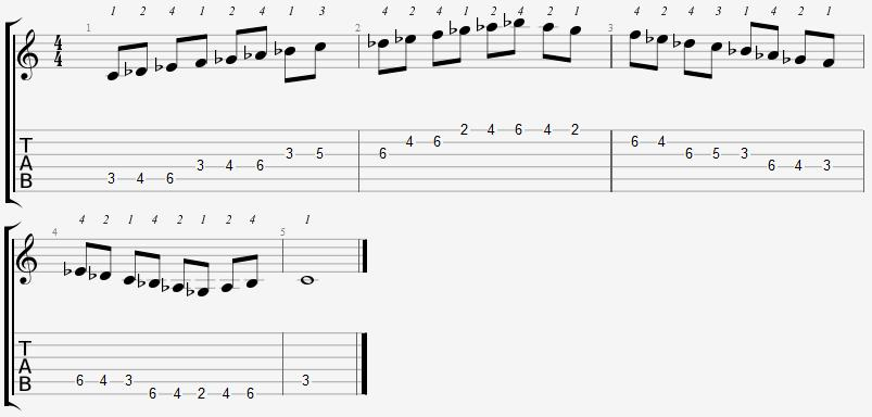 C Locrian Mode on the Guitar – 5 CAGED Positions, Tabs and Theory