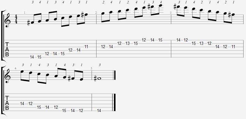 F Sharp Locrian Mode 11th Position Notes