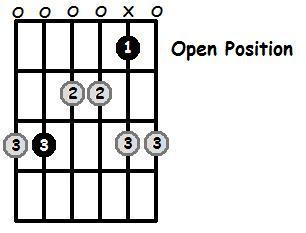 C Major Pentatonic Open Position Frets