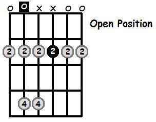 A Major Pentatonic Open Position Frets