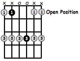 A Sharp Major Pentatonic Open Position Frets
