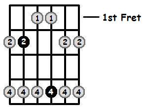 B Major Pentatonic 1st Position Frets