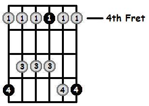 B Major Pentatonic 4th Position Frets