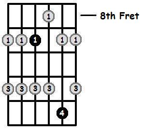 B Major Pentatonic 8th Position Frets