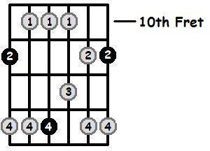 D Sharp Major Pentatonic 10th Position Frets