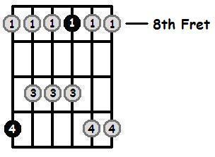 D Sharp Major Pentatonic 8th Position Frets
