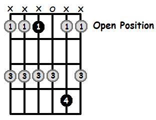 D Sharp Major Pentatonic Open Position Frets
