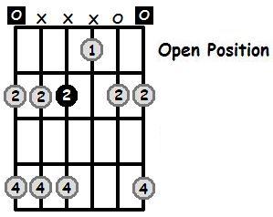 E Major Pentatonic Open Position Frets