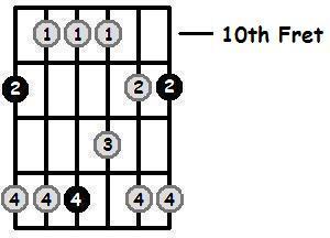 E Flat Major Pentatonic 10th Position Frets