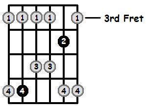 E Flat Major Pentatonic 3rd Position Frets