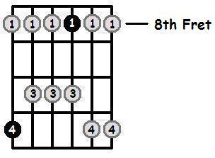 E Flat Major Pentatonic 8th Position Frets