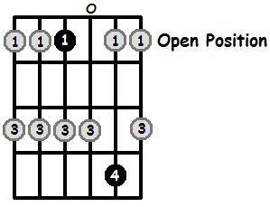 E Flat Major Pentatonic Open Position Frets