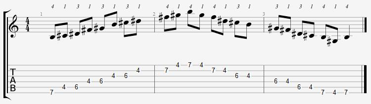 B Major Pentatonic 4th Position Notes