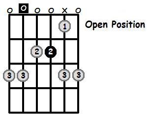 A Minor Pentatonic Open Position Frets
