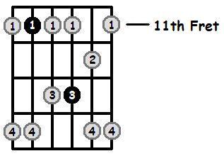 A Flat Minor Pentatonic 11th Position Frets