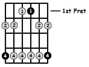 A Flat Minor Pentatonic 1st Position Frets