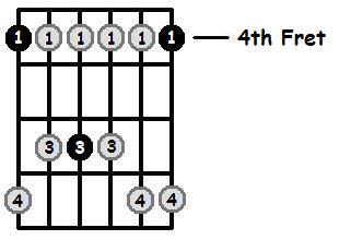 A Flat Minor Pentatonic 4th Position Frets