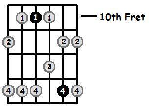 C Minor Pentatonic 10th Position Frets
