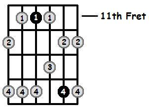 C Sharp Minor Pentatonic 11th Position Frets