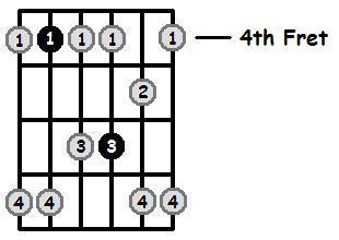 C Sharp Minor Pentatonic 4th Position Frets