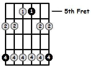 C Minor Pentatonic 5th Position Frets